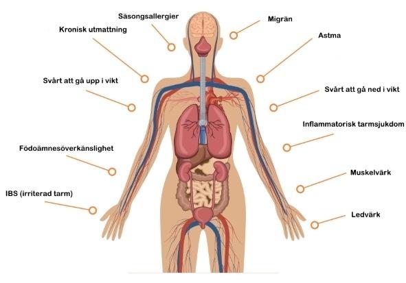 hål i tarmen symptom